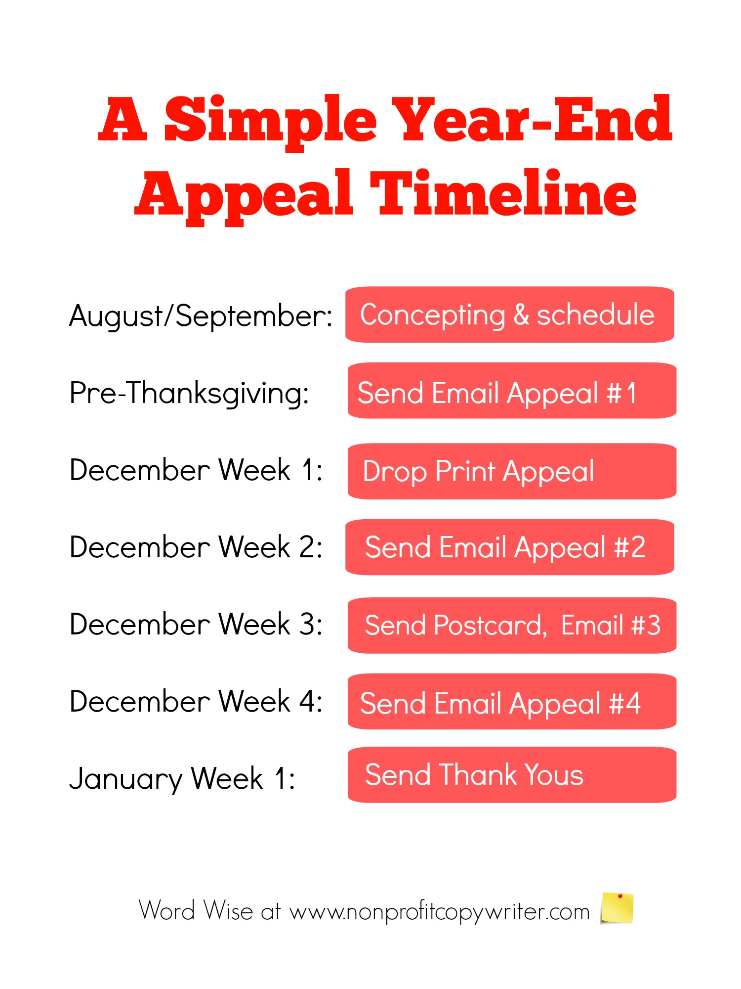 A simple year-end appeal timeline with Word Wise at Nonprofit Copywriter