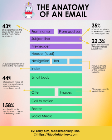Anatomy of an email by Mobile Monkey on Word Wise at Nonprofit Copywriter #WritingTips https://mobilemonkey.com/articles/anatomy-of-an-email.