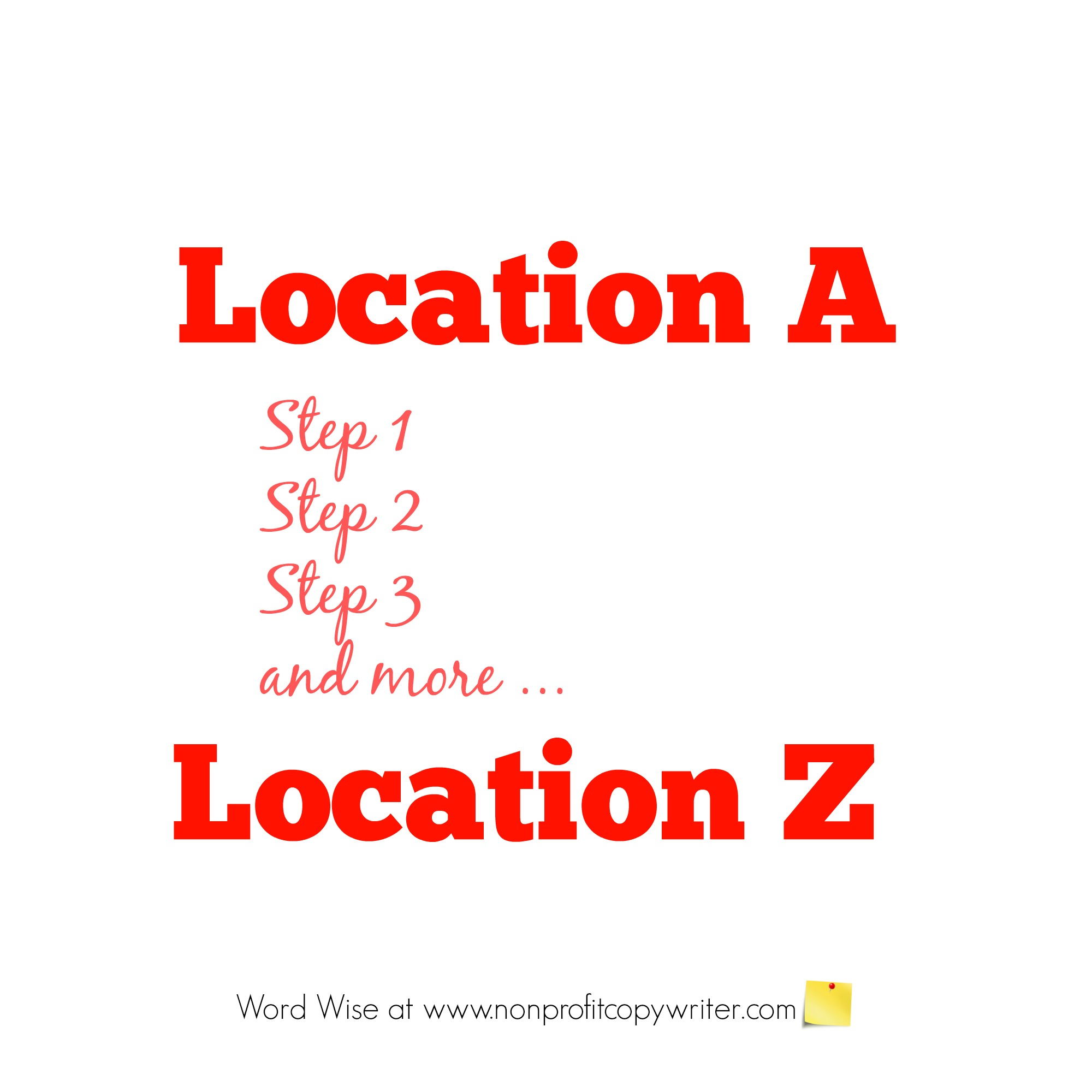 Creating an outline - lead your reader from Location A to Location Z. With Word Wise at Nonprofit Copywriter
